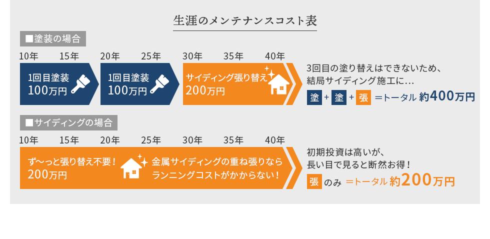 生涯のメンテナンスコスト表